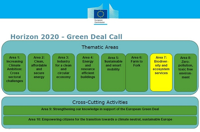 Informational webinars Horizon 2020  on the program Research and Innovation has continued